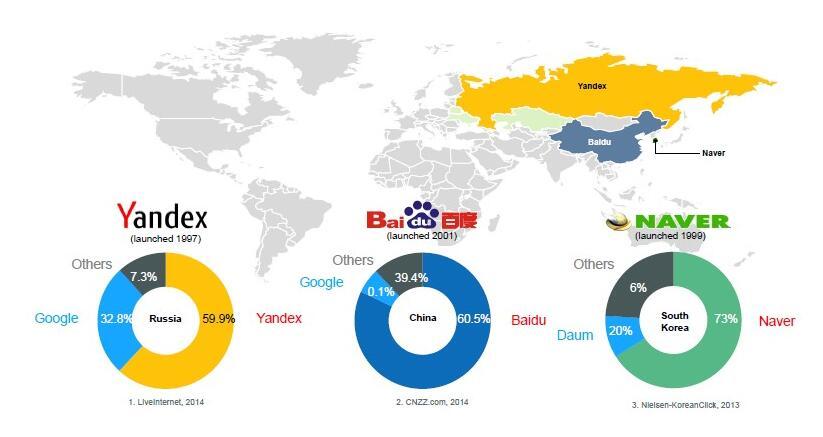 出口型企业yandex付费推广需要注意些什么?