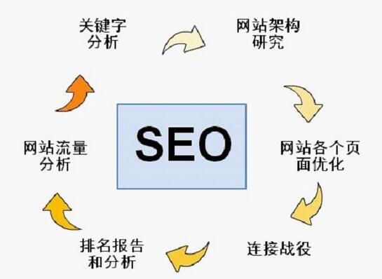 传感器种类行业seo网站排名多少钱?传感器种类行业seo网站排名分几步走?