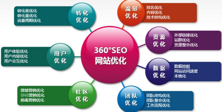 发电机行业网站seo站内优化哪家比较好?应该注意哪些问题?